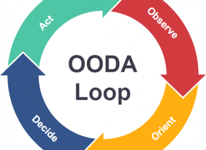 What the Heck is the OODA Loop?
